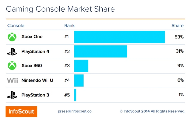 Console Sales