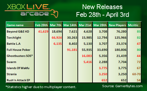 March 2011 XBLA Sales Analysis