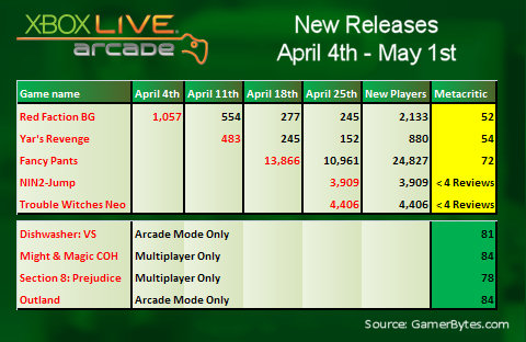 April 2011 XBLA sales