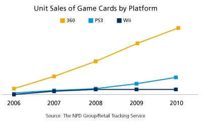 Game Card Sales