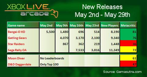 Xbox Live Arcade sales, May 2011