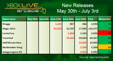 XBLA sales for June 2011