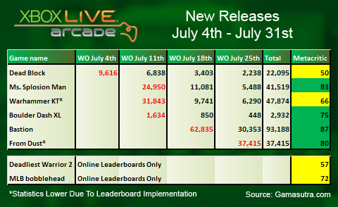 XBLA Sales Analysis: July 2011