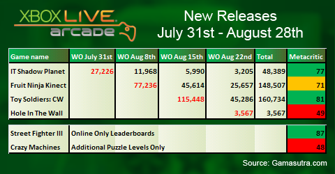 Xbox Live Arcade Sales for August 2011