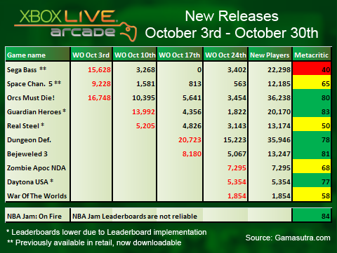 Gamasutra's XBLA sales analysis: October 2011