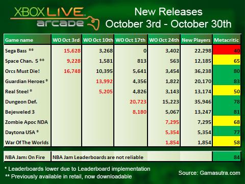 Gamasutra's XBLA sales analysis: October 2011
