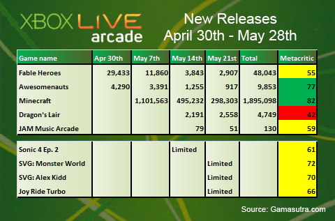 XBLA Sales Analysis: May 2012