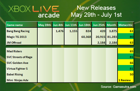XBLA Sales Analysis: June 2012