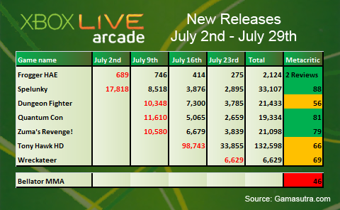 XBLA Sales Analysis: July 2012