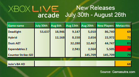 XBLA Sales Analysis: August 2012