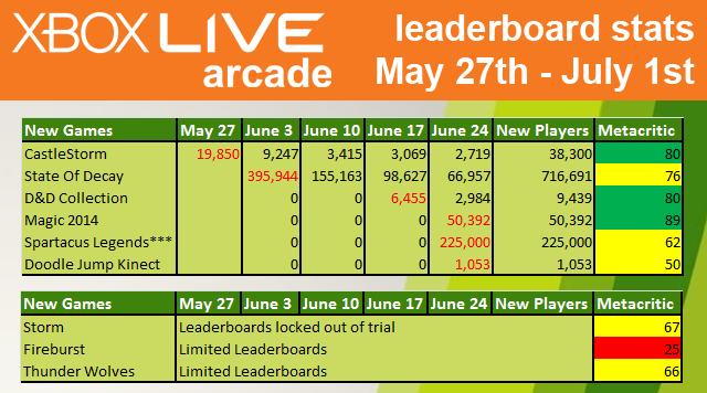 XBLA Sales Analysis: June 2013