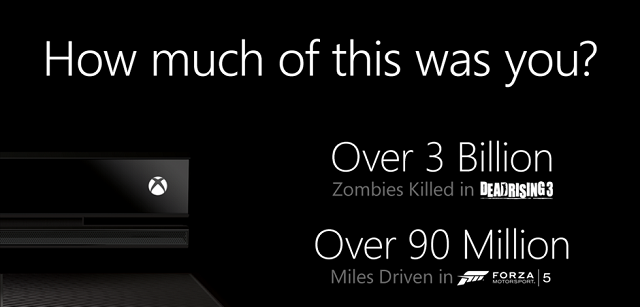 Two million Xbox One consoles sold worldwide